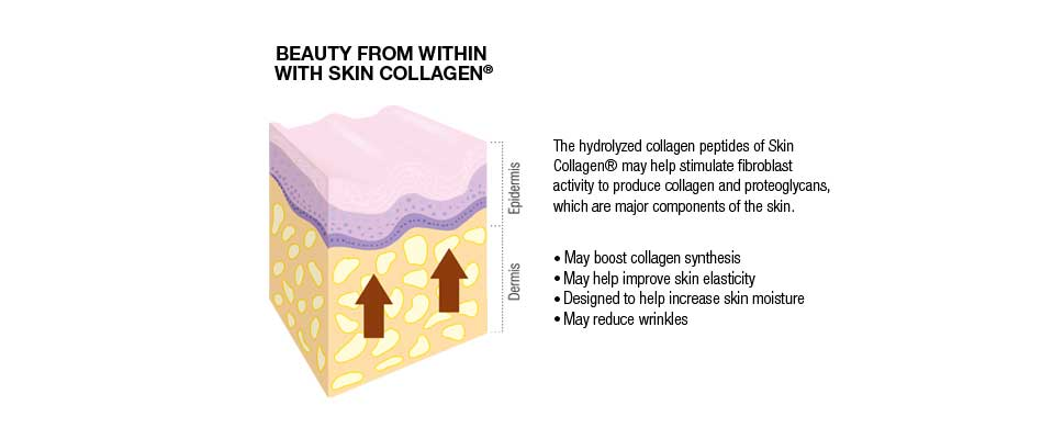 ABOUT COLLAGEN, RESULT AFTER USING SKIN COLLAGEN